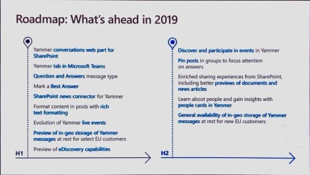 yammer road map