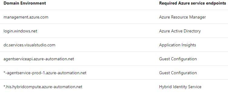 2020-02-10 22_19_50-Azure Arc für Server_ Übersicht _ Microsoft Docs