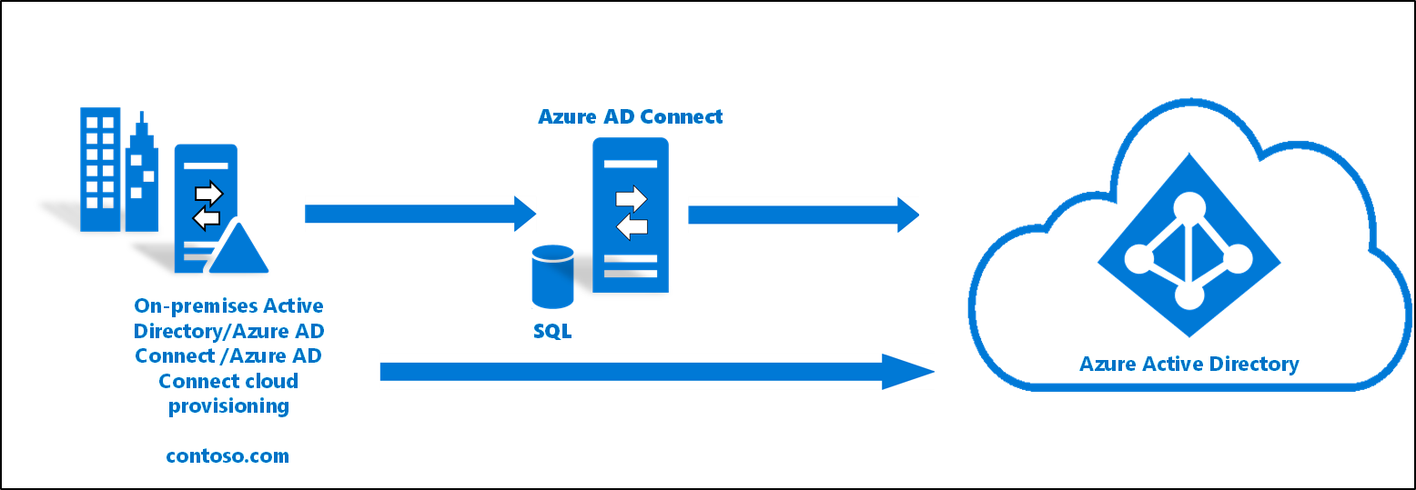 Piloting Azure AD Connect cloud provisioning in an existing hybrid AD forest
